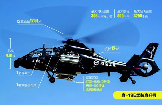 """中国新型出口型""""黑旋风""""直-19E武装直升机首飞"""