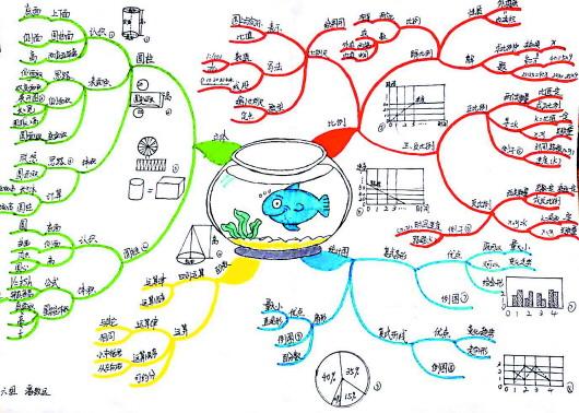 脑力集训营小学六年级学员手绘数学思维导图.