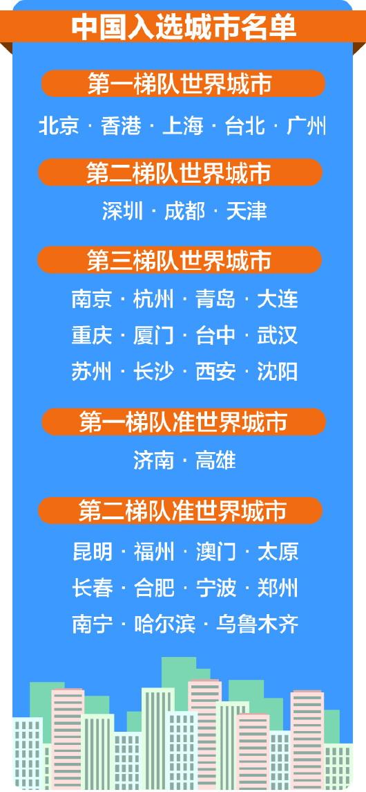 在组织架构上,青岛市专门成立了高规格的国际城市战略推进委员会